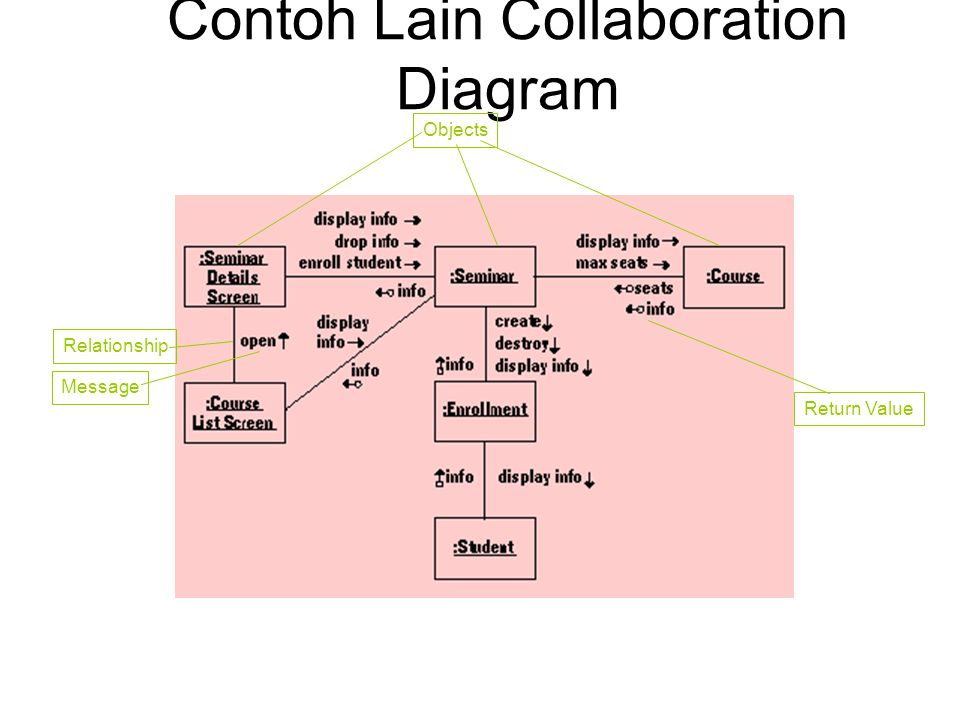 Contoh Lain Collaboration Diagram