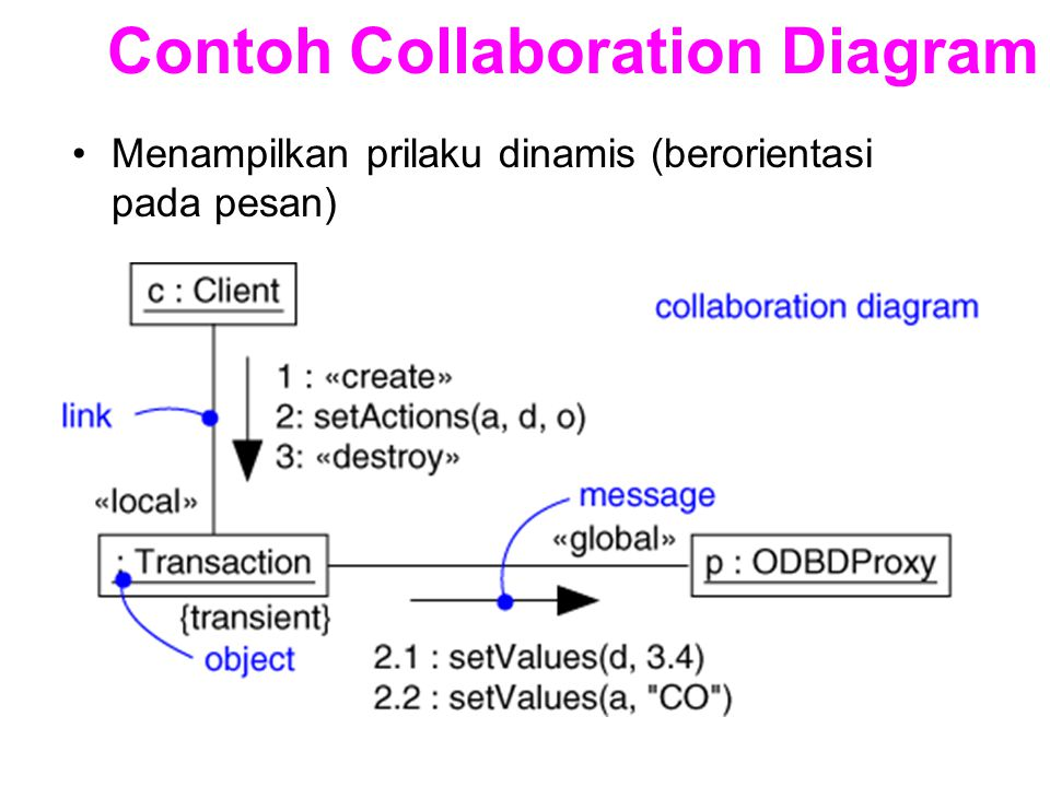 Contoh Collaboration Diagram