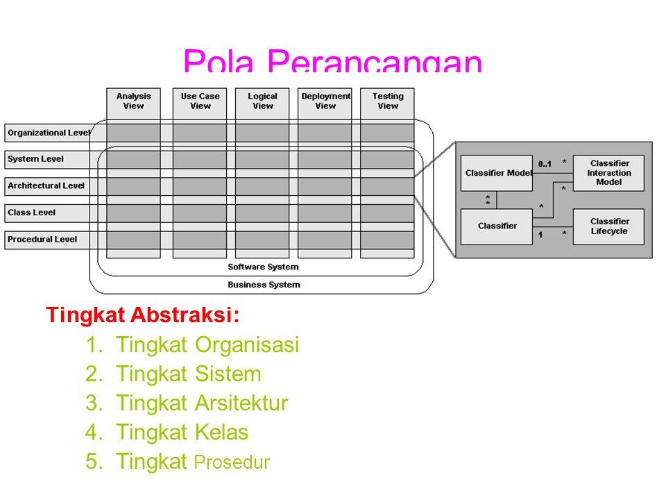 Pola Perancangan Tingkat Abstraksi: Tingkat Organisasi Tingkat Sistem