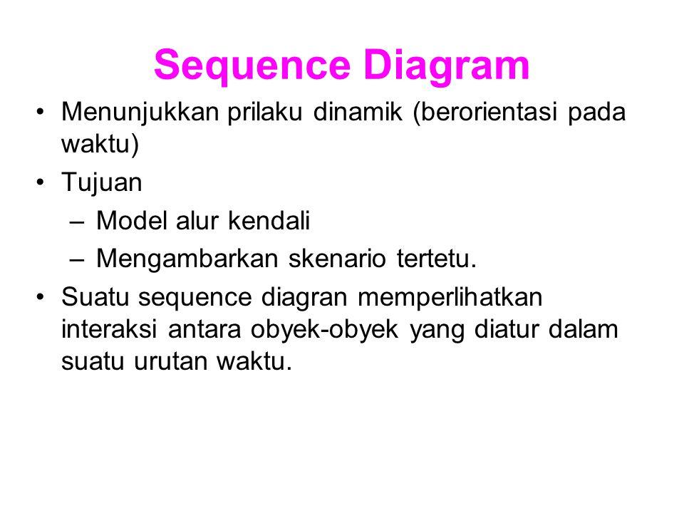 Sequence Diagram Menunjukkan prilaku dinamik (berorientasi pada waktu)