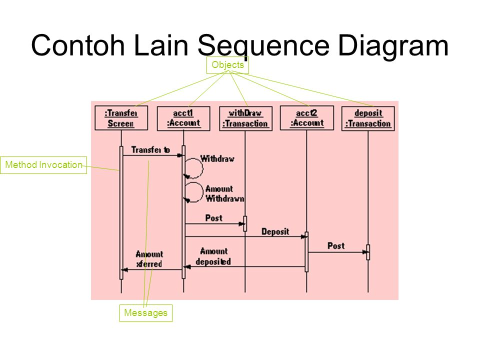 Contoh Lain Sequence Diagram