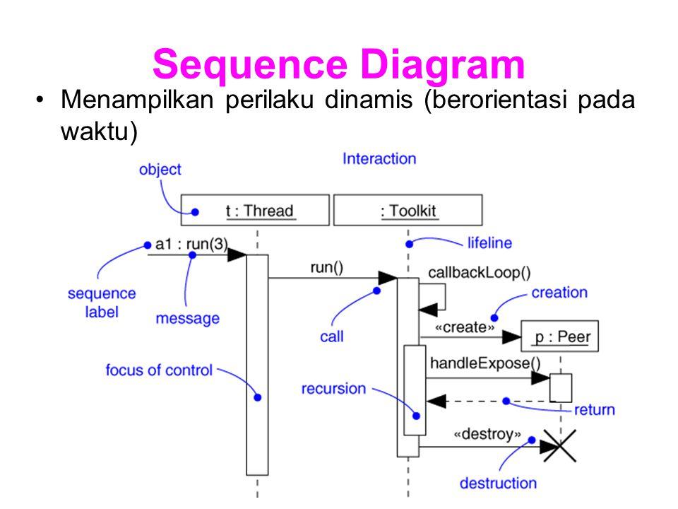 Sequence Diagram Menampilkan perilaku dinamis (berorientasi pada waktu)