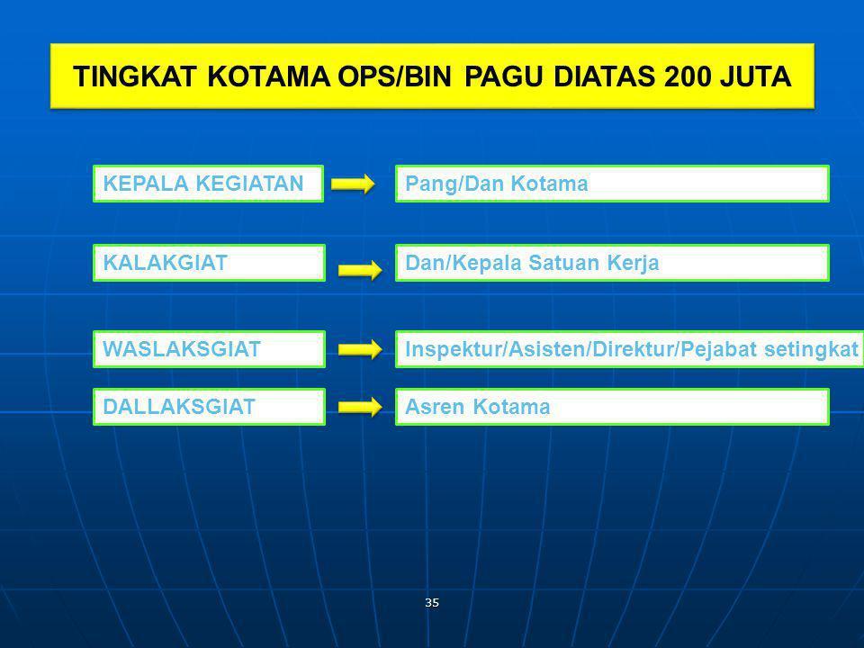 TINGKAT KOTAMA OPS/BIN PAGU DIATAS 200 JUTA