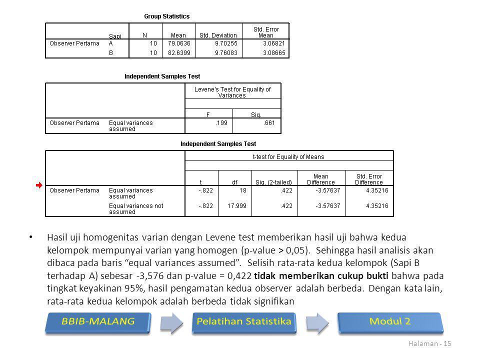 Hasil uji homogenitas varian dengan Levene test memberikan hasil uji bahwa kedua kelompok mempunyai varian yang homogen (p-value > 0,05).