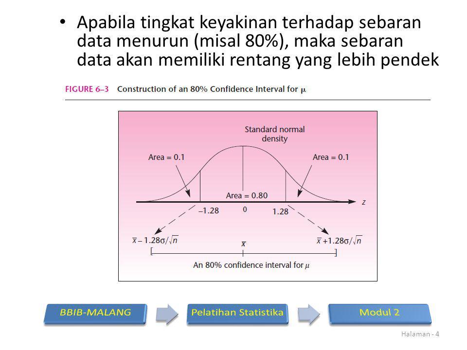 Apabila tingkat keyakinan terhadap sebaran data menurun (misal 80%), maka sebaran data akan memiliki rentang yang lebih pendek