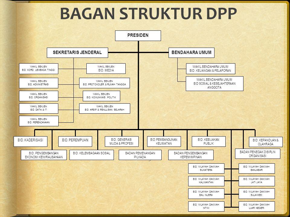 BAGAN STRUKTUR DPP PRESIDEN SEKRETARIS JENDERAL BENDAHARA UMUM PREVIEW