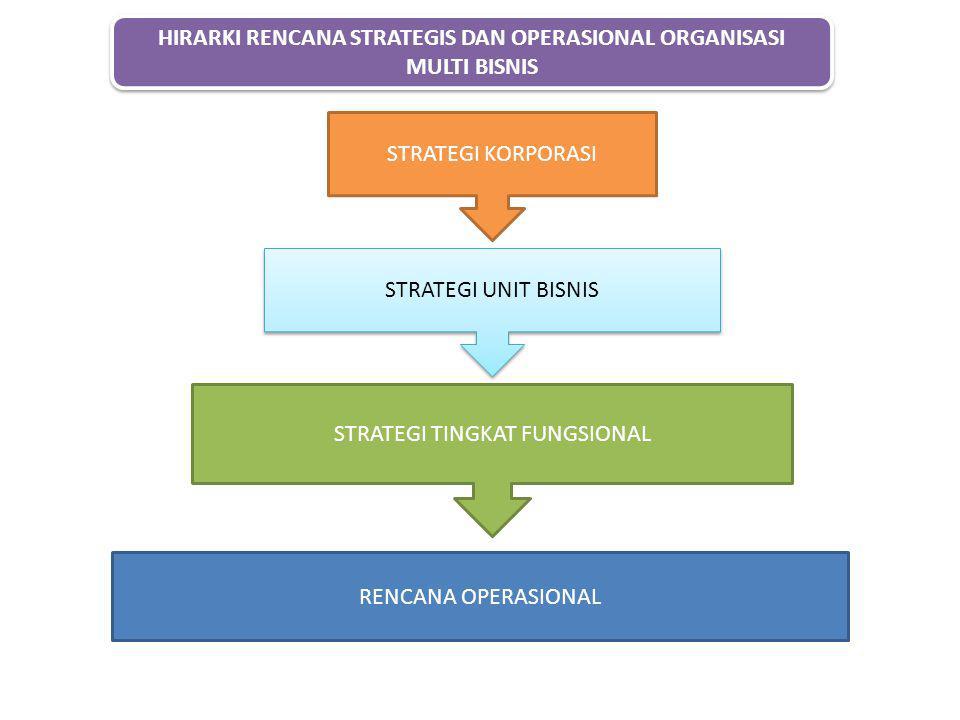 HIRARKI RENCANA STRATEGIS DAN OPERASIONAL ORGANISASI MULTI BISNIS