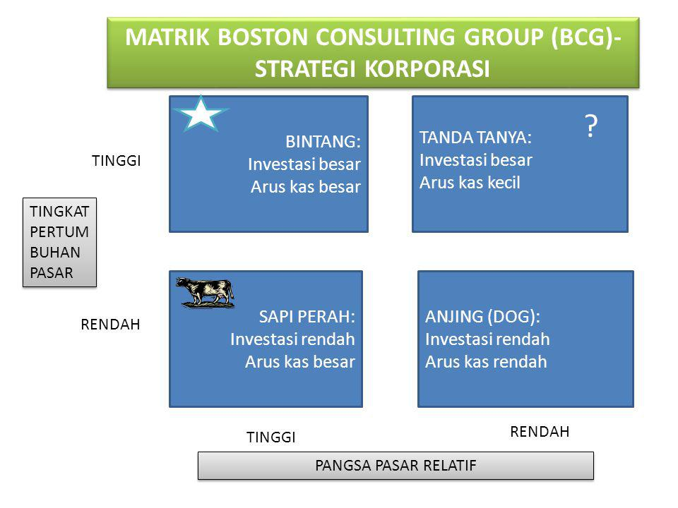 MATRIK BOSTON CONSULTING GROUP (BCG)-STRATEGI KORPORASI