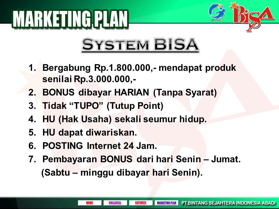 System BISA Bergabung Rp.1.800.000,- mendapat produk senilai Rp.3.000.000,- BONUS dibayar HARIAN (Tanpa Syarat)