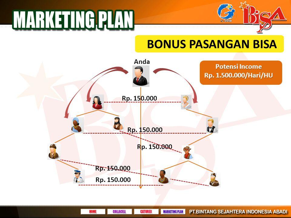 BONUS PASANGAN BISA Anda Potensi Income Rp. 1.500.000/Hari/HU