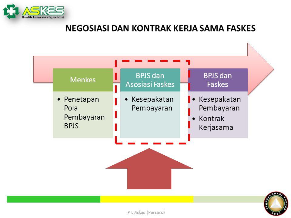 BPJS dan Asosiasi Faskes