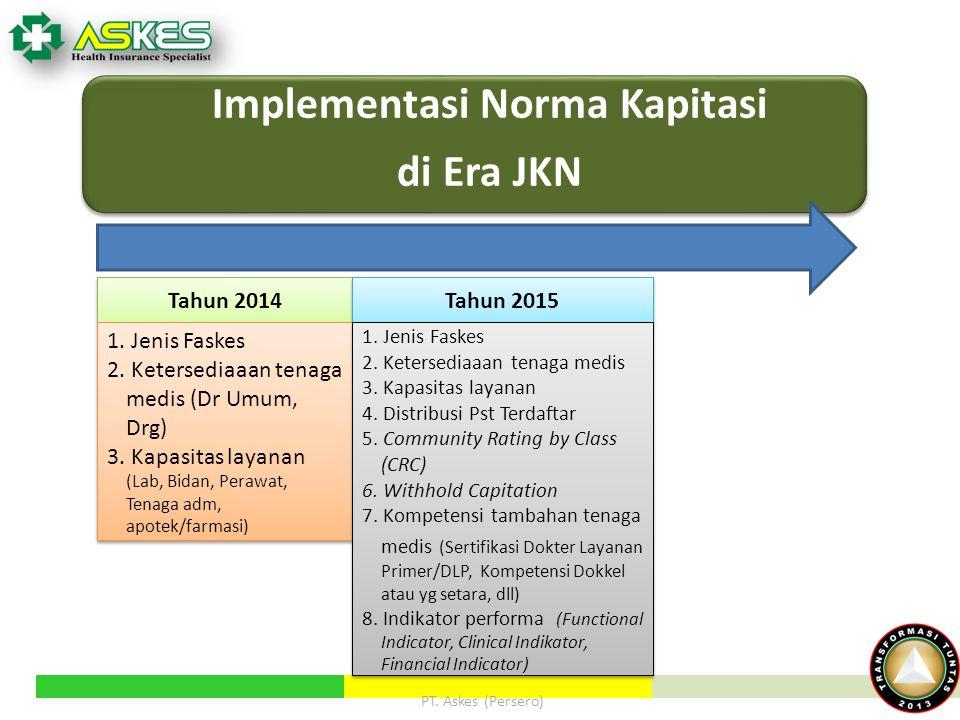 Implementasi Norma Kapitasi