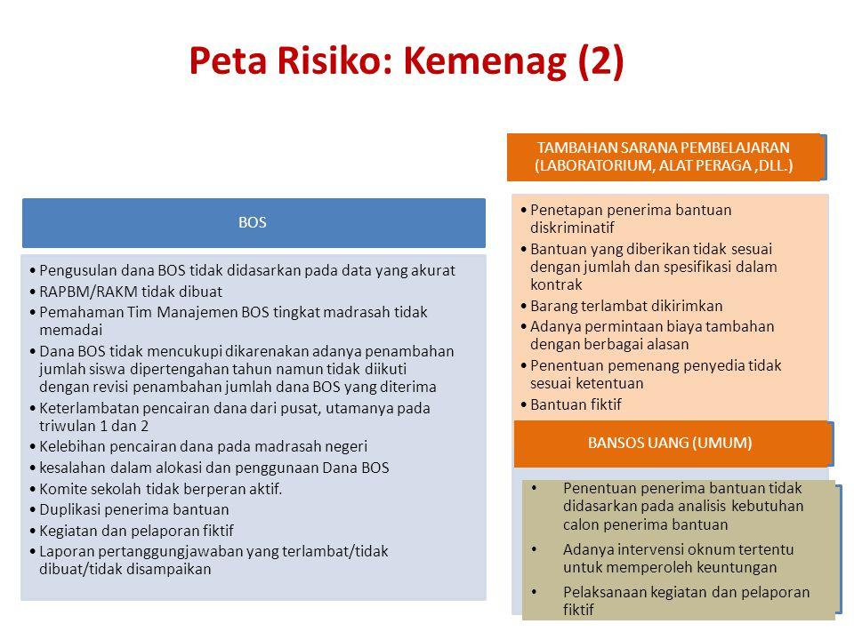 Peta Risiko: Kemenag (2)