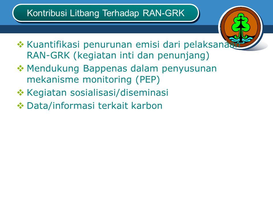 Kontribusi Litbang Terhadap RAN-GRK