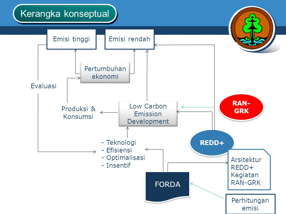 Low Carbon Emission Development