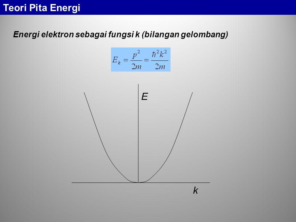 Teori Pita Energi Energi elektron sebagai fungsi k (bilangan gelombang) E k