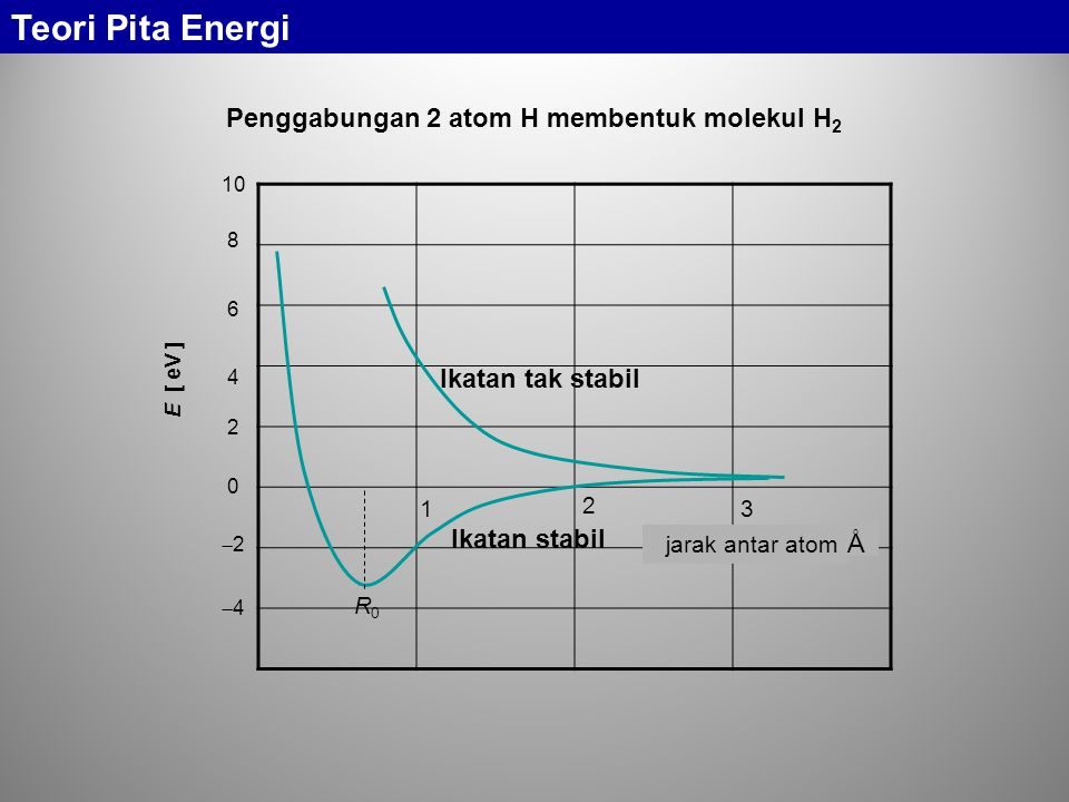 Penggabungan 2 atom H membentuk molekul H2