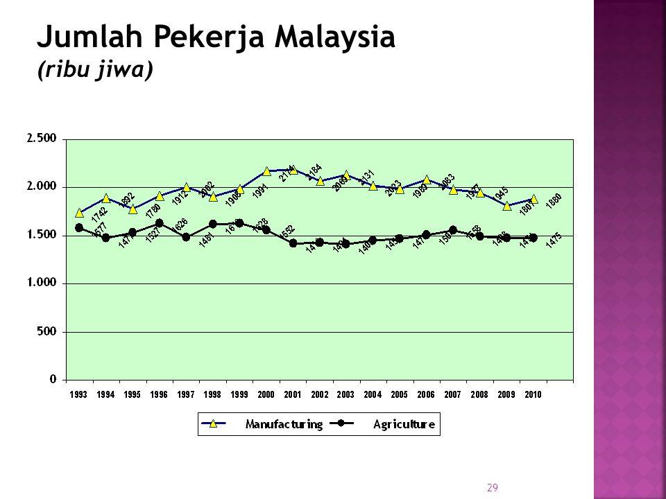 Jumlah Pekerja Malaysia (ribu jiwa)