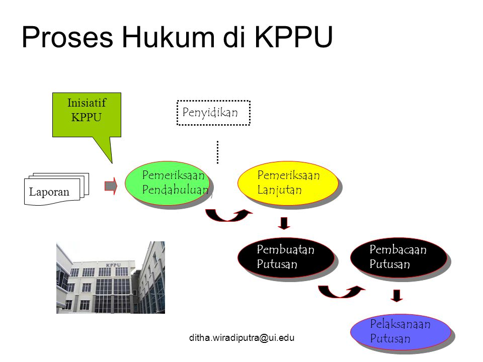 Proses Hukum di KPPU Inisiatif KPPU Penyidikan Pemeriksaan Pendahuluan