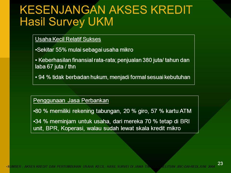 PERMINTAAN KREDIT- POTENSIAL BELUM SAMPAI BANK UMUM