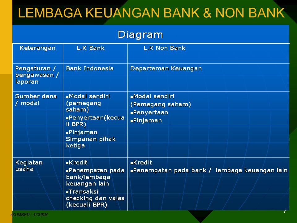 STRUKTUR DASAR NERACA BANK (1) Penyusunan Lama- Administratif