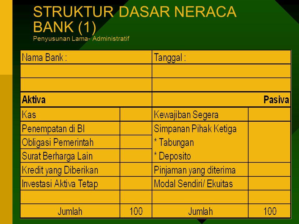 STRUKTUR DASAR NERACA BANK (2) Penyusunan Saat Ini - Managerial