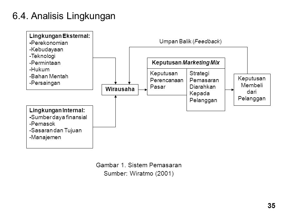 Keputusan Marketing Mix