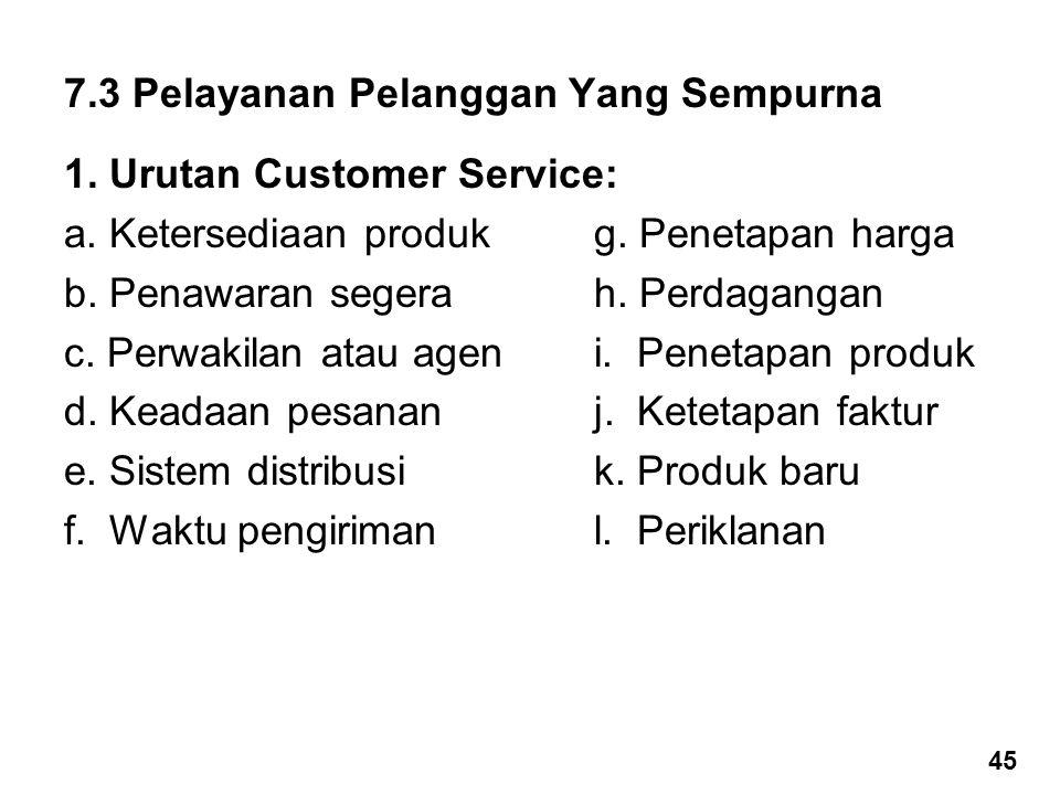 7.3 Pelayanan Pelanggan Yang Sempurna 1. Urutan Customer Service: