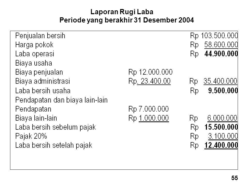 Laporan Rugi Laba Periode yang berakhir 31 Desember 2004