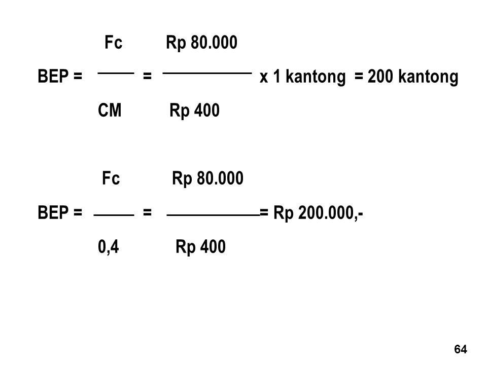 BEP = = x 1 kantong = 200 kantong CM Rp 400