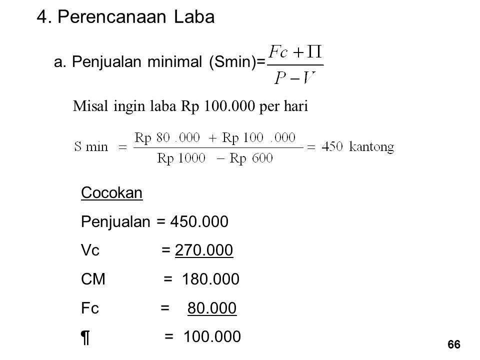 4. Perencanaan Laba a. Penjualan minimal (Smin)=