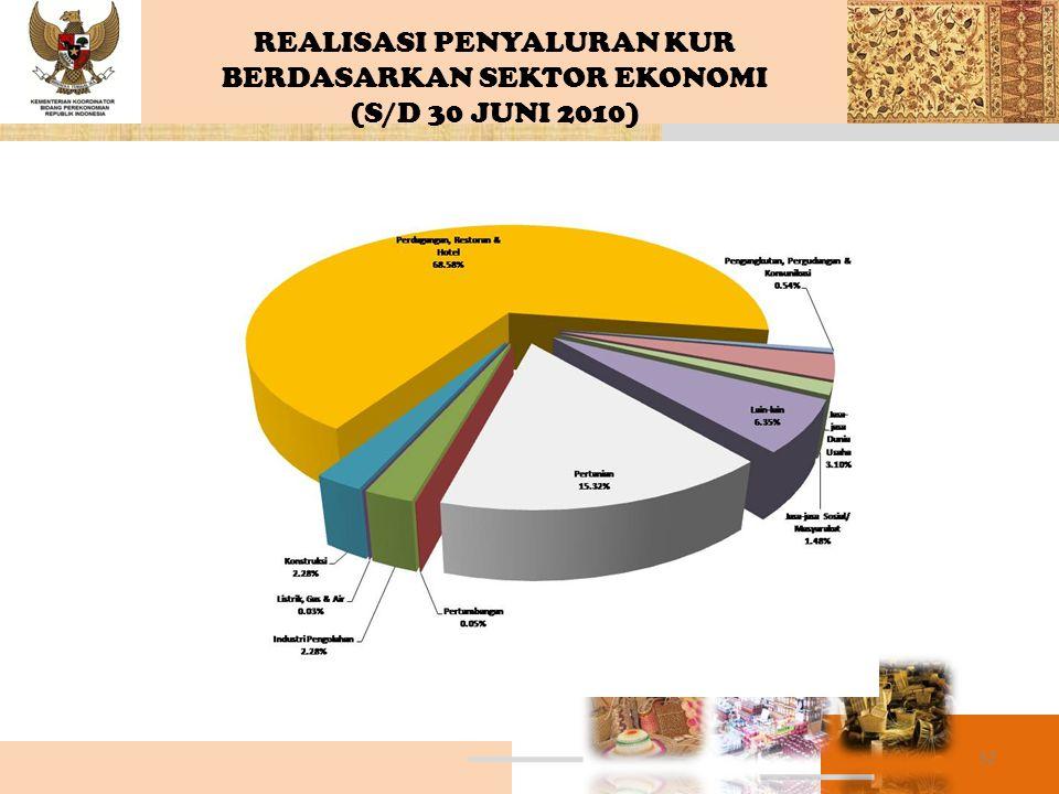 REALISASI PENYALURAN KUR BERDASARKAN SEKTOR EKONOMI (S/D 30 JUNI 2010)