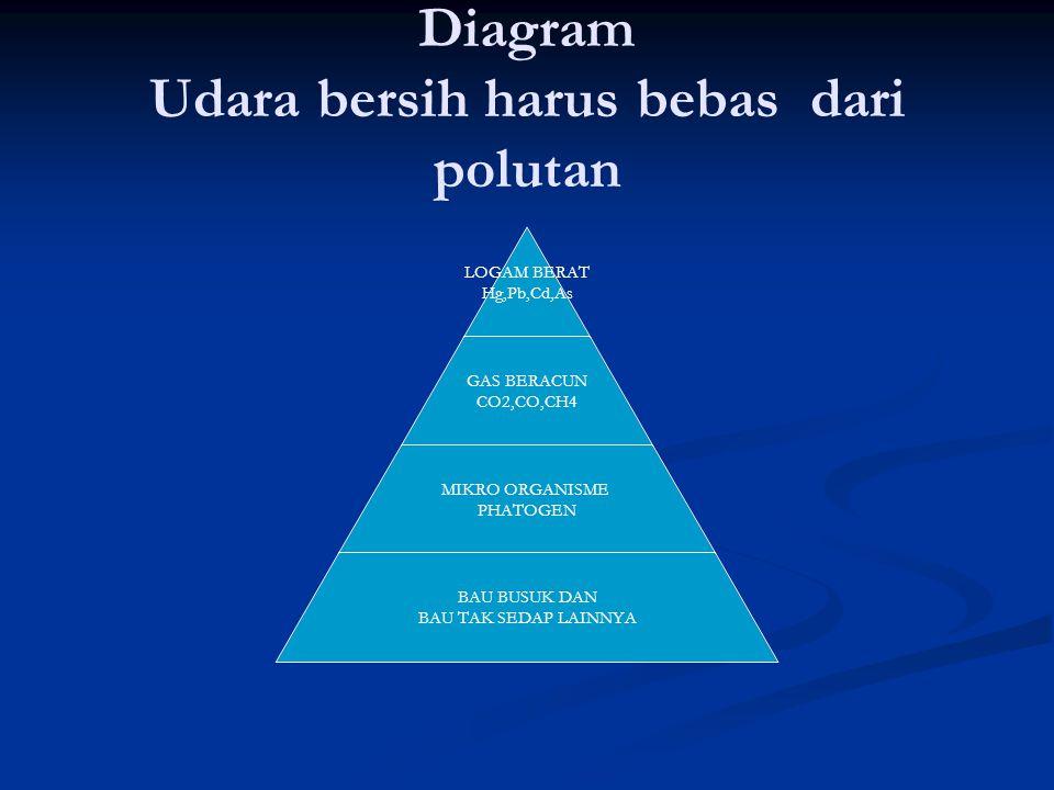 Diagram Udara bersih harus bebas dari polutan