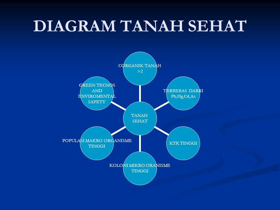 DIAGRAM TANAH SEHAT