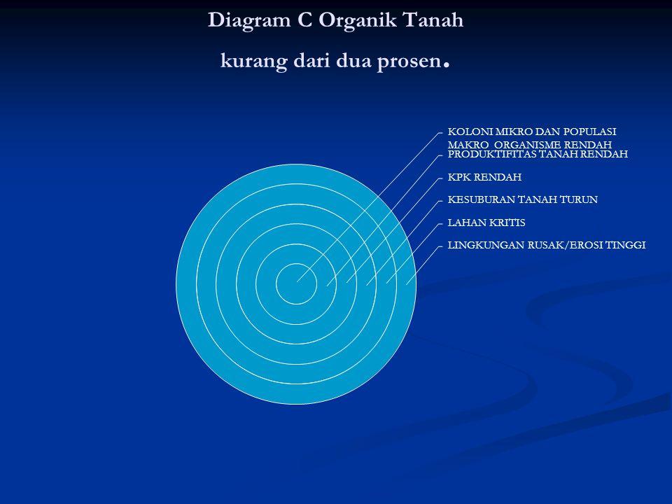 Diagram C Organik Tanah kurang dari dua prosen.