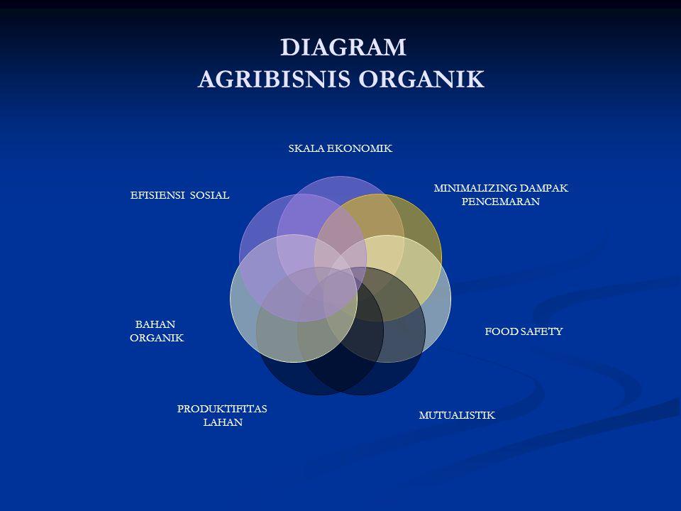 DIAGRAM AGRIBISNIS ORGANIK