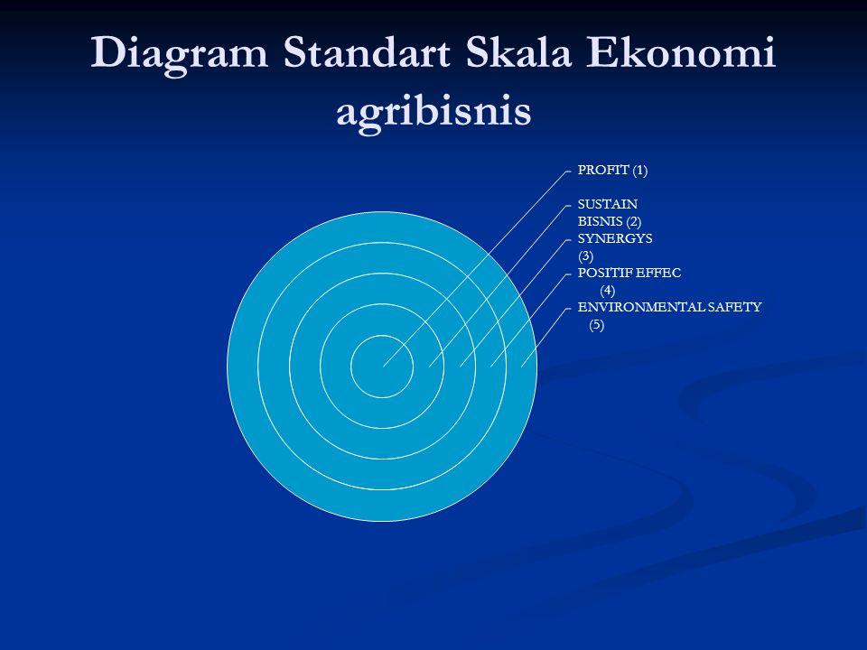 Diagram Standart Skala Ekonomi agribisnis