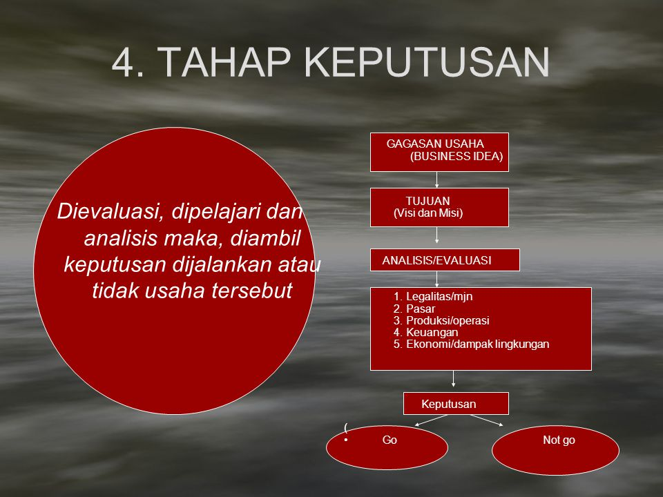 4. TAHAP KEPUTUSAN GAGASAN USAHA. (BUSINESS IDEA) TUJUAN. (Visi dan Misi) ANALISIS/EVALUASI. 1. Legalitas/mjn.