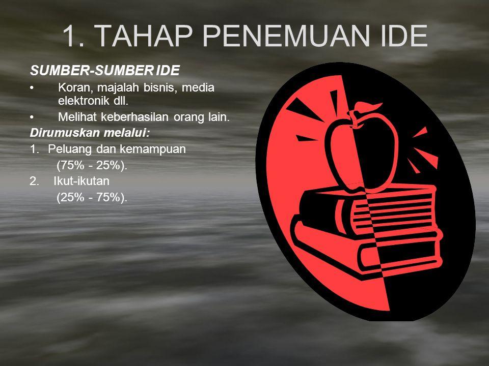 1. TAHAP PENEMUAN IDE SUMBER-SUMBER IDE