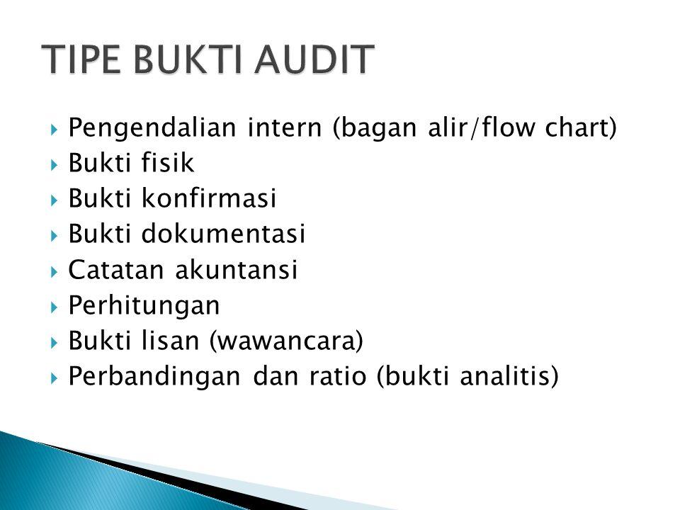 TIPE BUKTI AUDIT Pengendalian intern (bagan alir/flow chart)