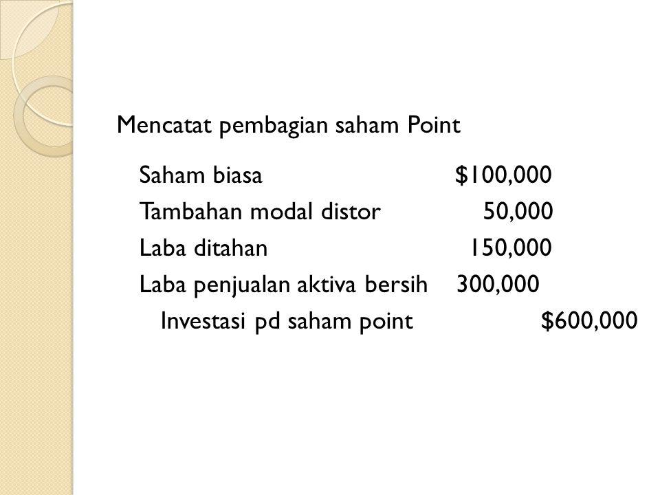 Mencatat pembagian saham Point Saham biasa $100,000 Tambahan modal distor 50,000 Laba ditahan 150,000 Laba penjualan aktiva bersih 300,000 Investasi pd saham point $600,000