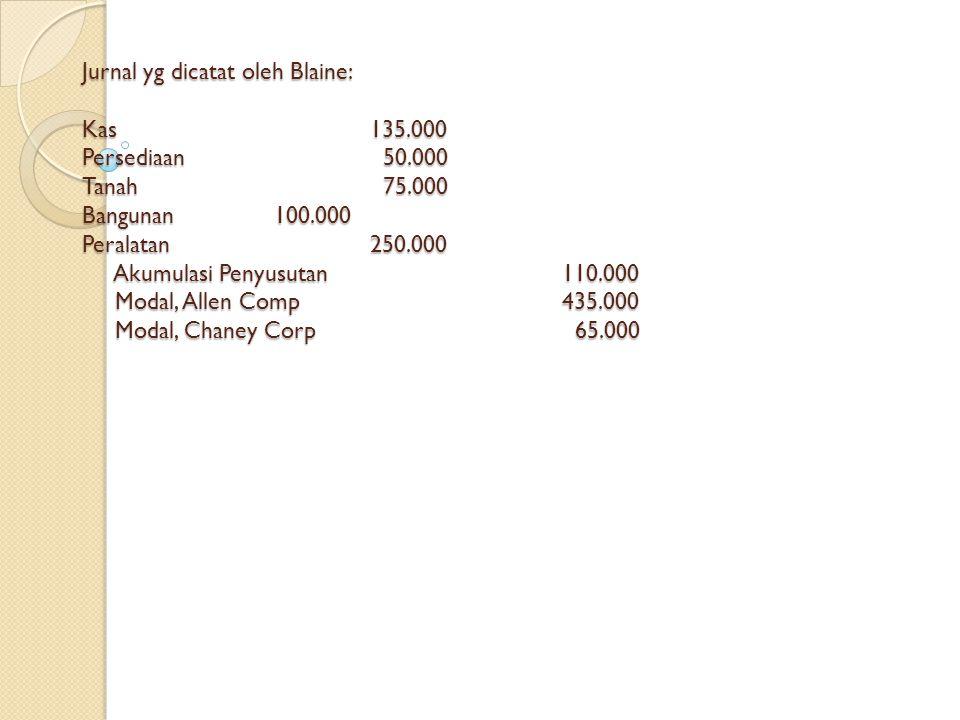 Jurnal yg dicatat oleh Blaine: Kas. 135. 000 Persediaan. 50. 000 Tanah