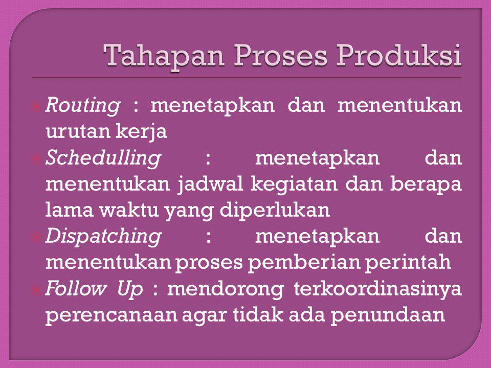 Tahapan Proses Produksi