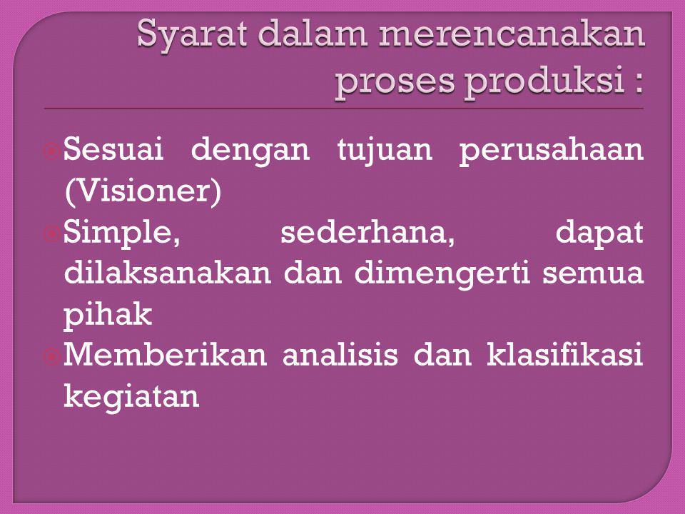 Syarat dalam merencanakan proses produksi :