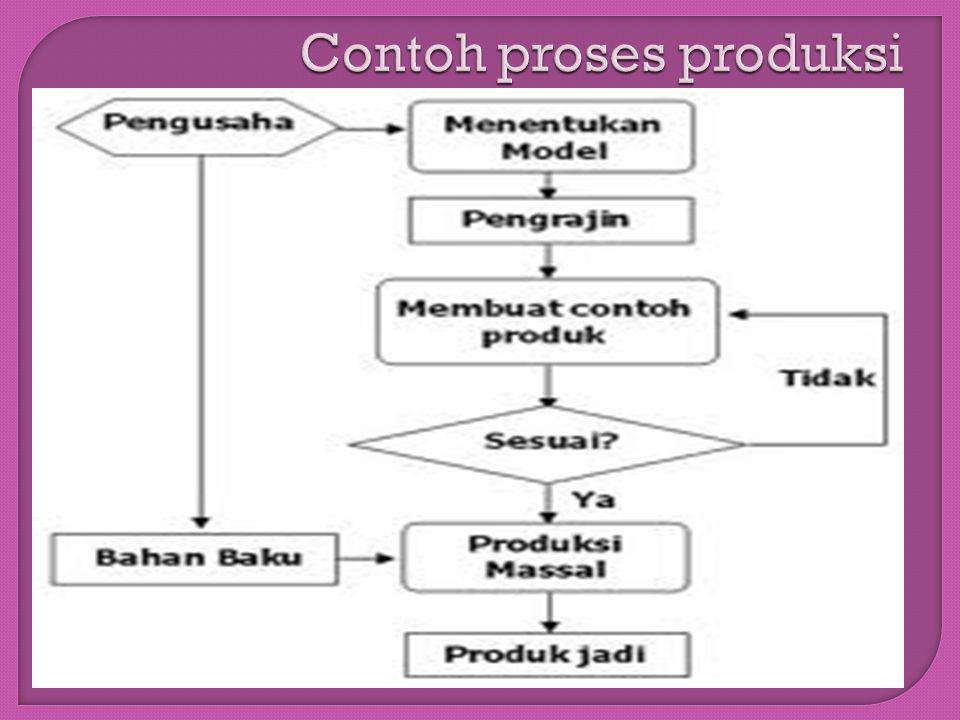 Contoh proses produksi