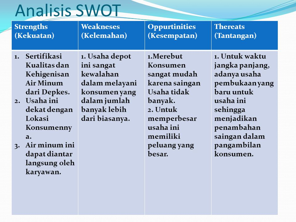 Analisis SWOT Strengths (Kekuatan) Weakneses (Kelemahan) Oppurtinities