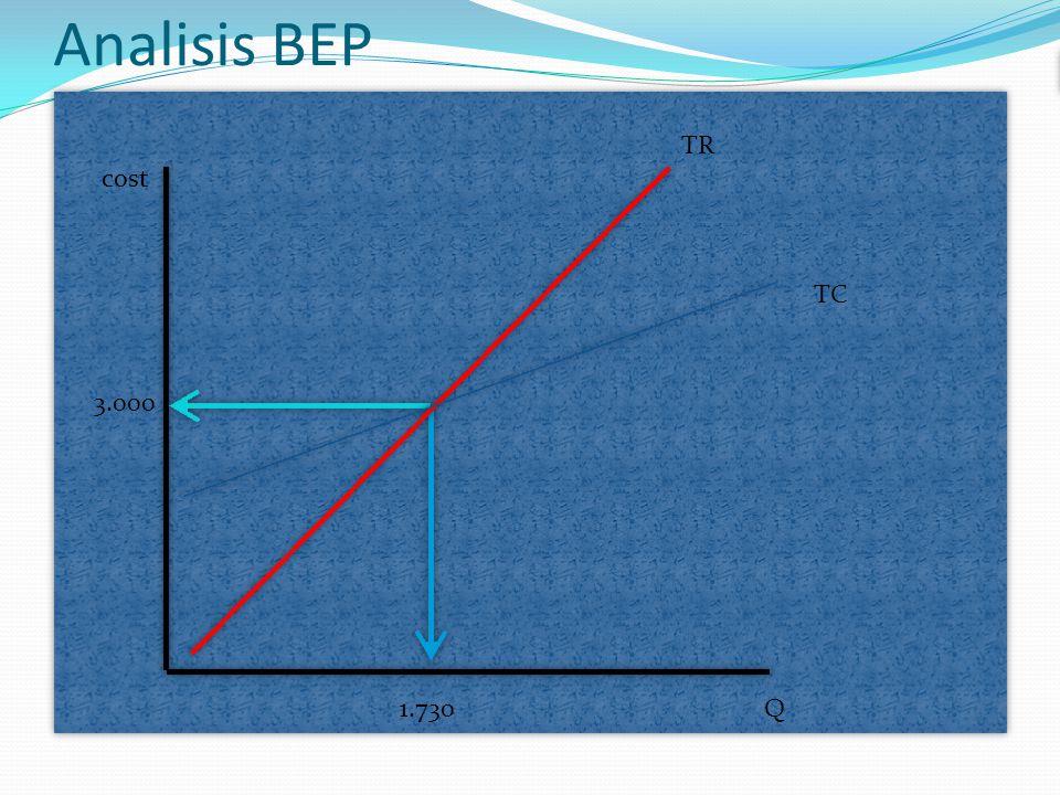 Analisis BEP TR cost TC 3.000 1.730 Q
