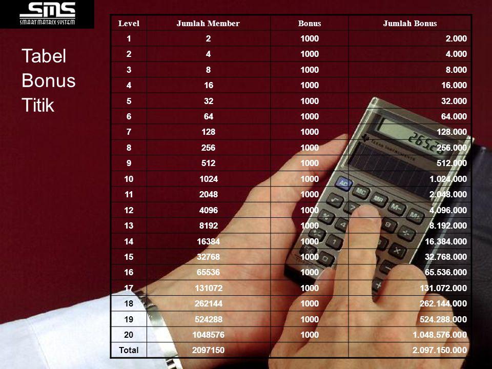 Tabel Bonus Titik Level Jumlah Member Bonus Jumlah Bonus 1 2 1000