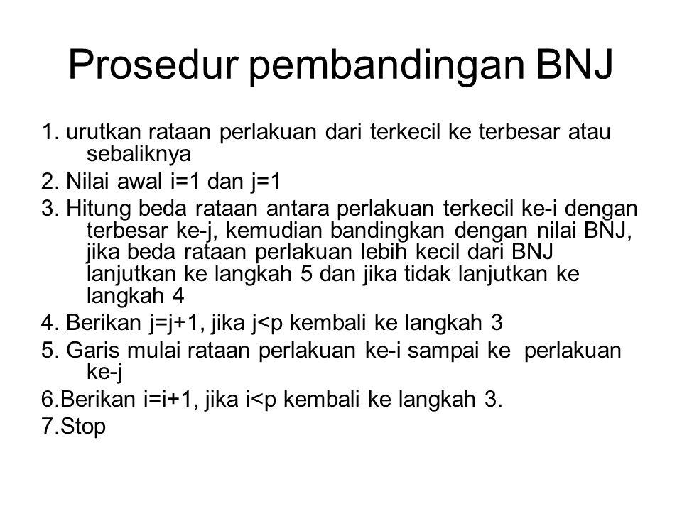 Prosedur pembandingan BNJ