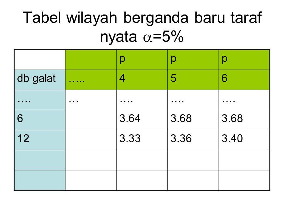 Tabel wilayah berganda baru taraf nyata =5%